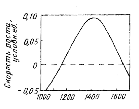 Эпитаксия из газовой фазы